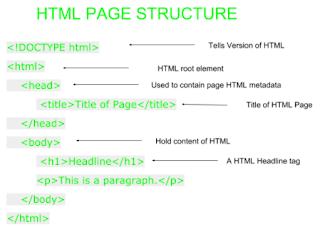 Struktur halaman pada HTML