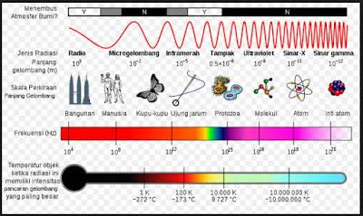 Pengertian dan Manfaat Jenis Spektrum Gelombang Elektromagnetik Sinar Gamma, Sinar-X, Sinar Ultraviolet, Sinar Tampak, Sinar Inframerah, Gelombang Mikro dan Gelombang Radio
