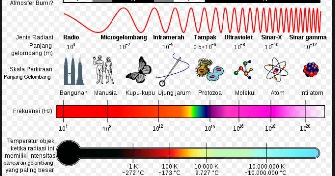 Pengertian Dan Manfaat Jenis Spektrum Gelombang Elektromagnetik Sinar Gamma Sinar X Sinar Ultraviolet Sinar Tampak Sinar Inframerah Gelombang Mikro Dan Gelombang Radio Materiedukasi Com
