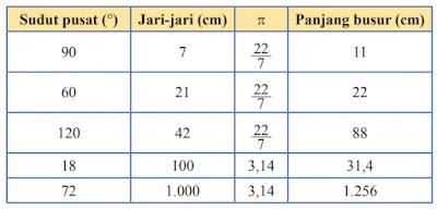 Kunci-Jawaban-Matematika-Ayo-Berlatih-7.3-Kelas-8-Halaman-91-92-93-94-95-Esai