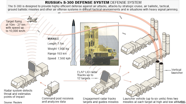 Russia's S-300 Air Defense System