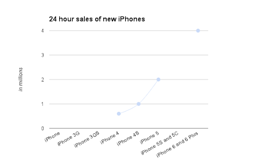 How are iPhone 6 first day sales comparing to previous iPhone? Fasten your seat belt...