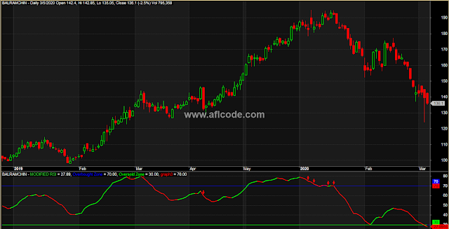 Modified RSI afl code overbought oversold signals