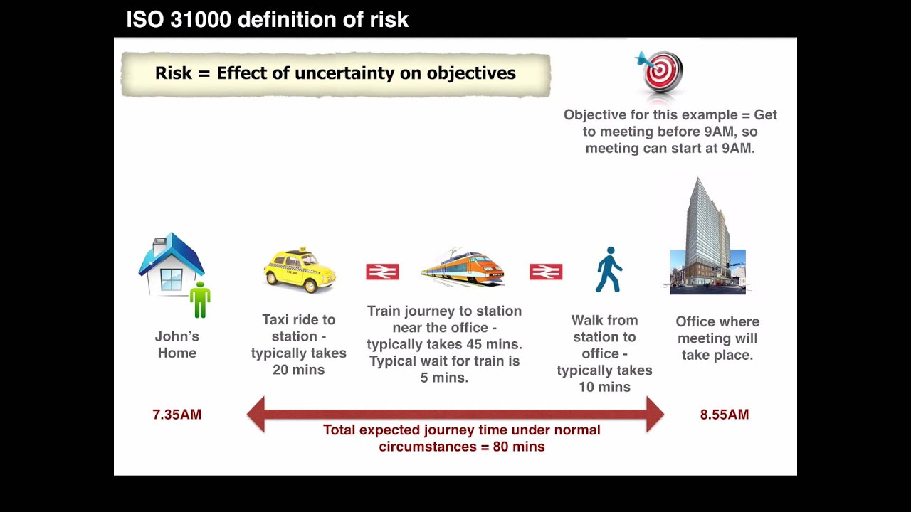 Understanding the ISO 31000 definition of risk