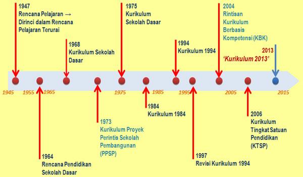 Download Contoh Silabus IPS SMP MTs Kelas 7 Kurikulum 2013