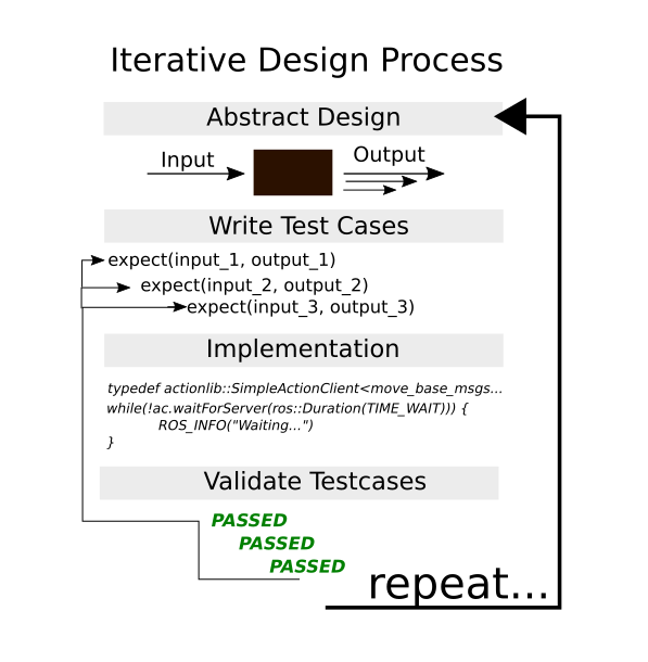 iterative design process for arc ros framework