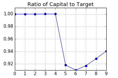 Chart: Capital to Target