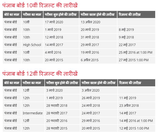 PSEB Punjab Board All years Result date