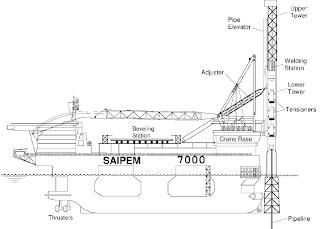offshore engineering study: pipeline installation method.