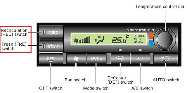 Air circulation switch of car ac