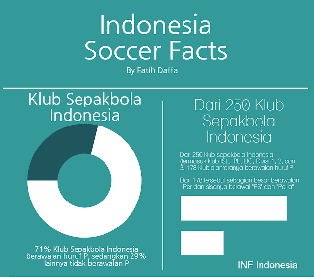 fakta unik sepak bola indonesia