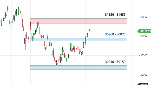 Banknifty Vedic Support Resistance