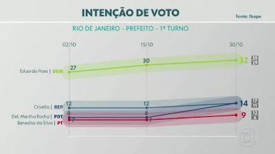 Pesquisa Ibope no Rio de Janeiro: Paes, 32%; Crivella, 14%; Martha, 14%; Benedita, 9%
