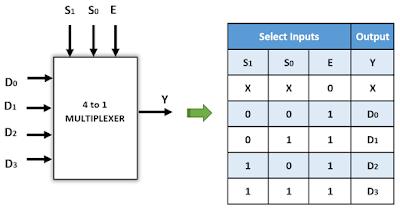 Kelas Informatika - Enable Multiplexer