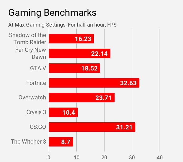 Gaming benchmarks of MSI Modern 14 B4MW laptop.