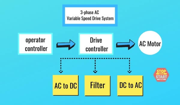 three phase AC Variable Speed Drive System