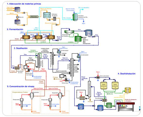 Avibert Proceso De Obtenci 243 N De Etanol Diagrama De Flujo