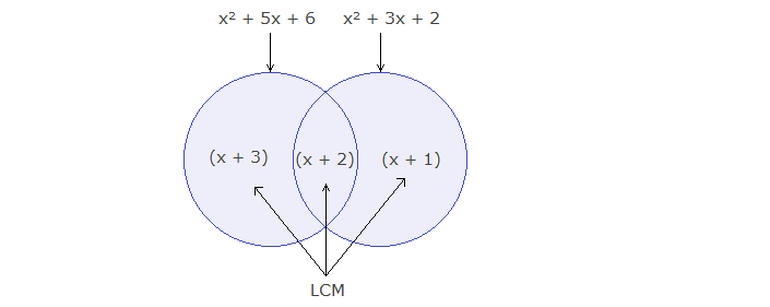 LCM in Venn diagram