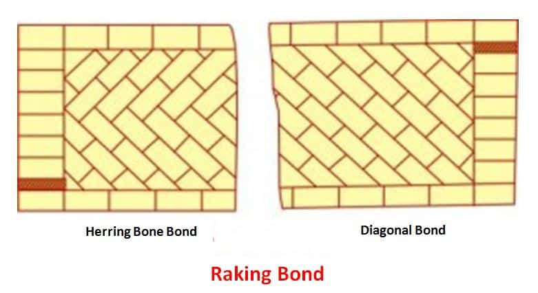 Ranking Brick Bond