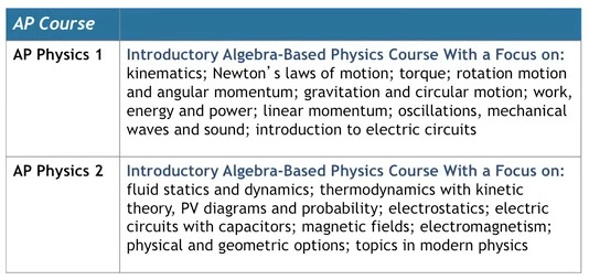 The Blog of Phyz: AP Physics 1 and AP Physics 2