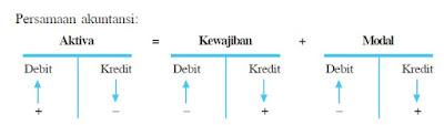Aturan Debit Kredit