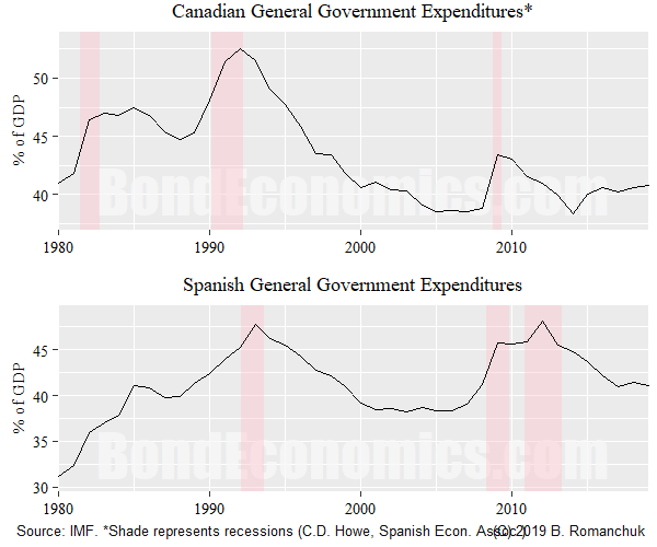 Chart: Canada and Spain General Government Expenditures