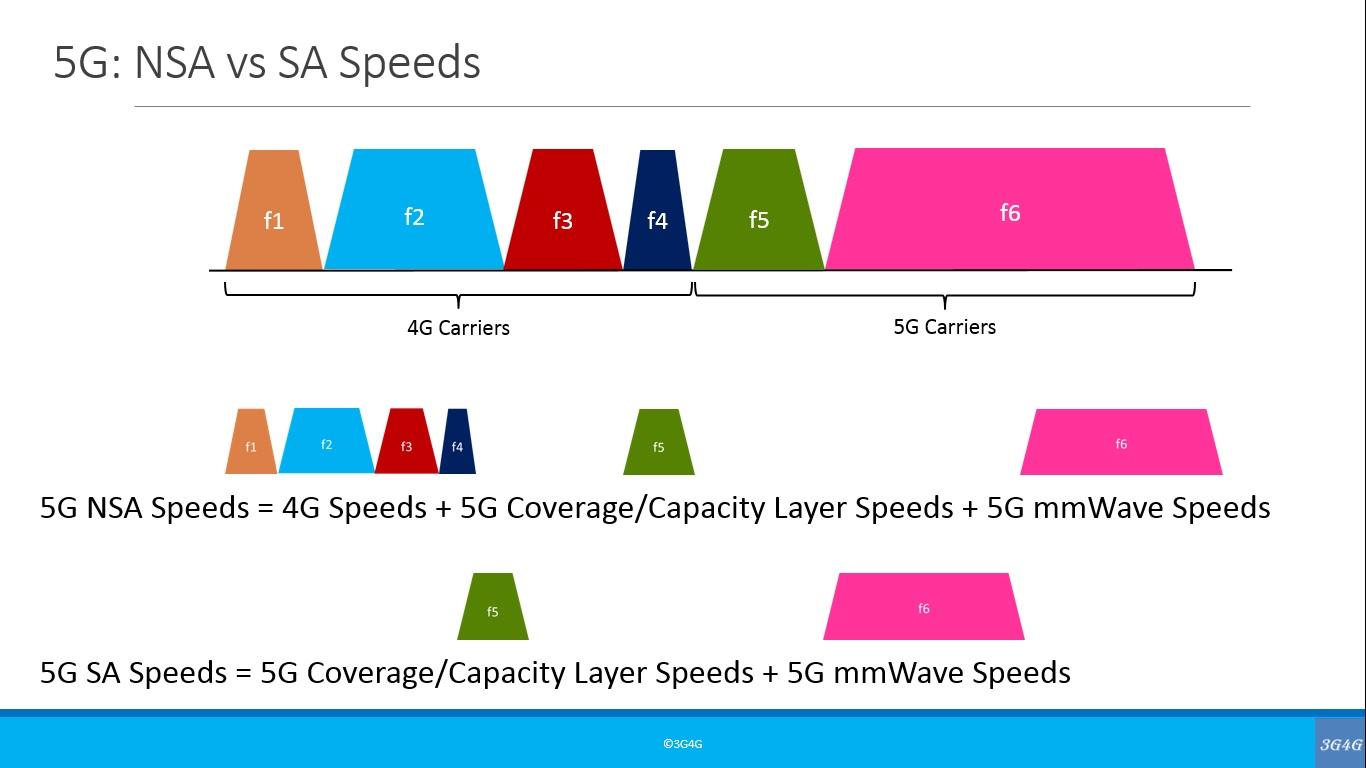 The 3G4G Blog