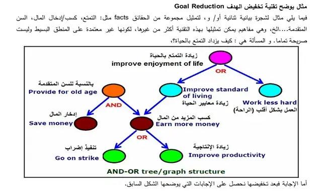 Goal reducation