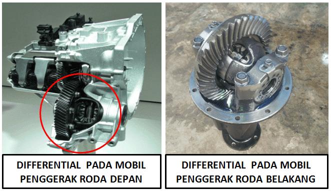 Differential pada mobil di Indonesia lebih banyak dikenal orang dengan sebutan gardan Mengenal Differential / Gardan Mobil