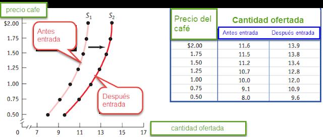 cambios curva de oferta desplazamientos y movimientos