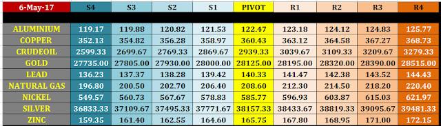 8%2Bmay%2Bmcx%2Bcommodity%2Bintraday%2Bpivot%2Bpoints 8 may mcx commodity intraday pivot points