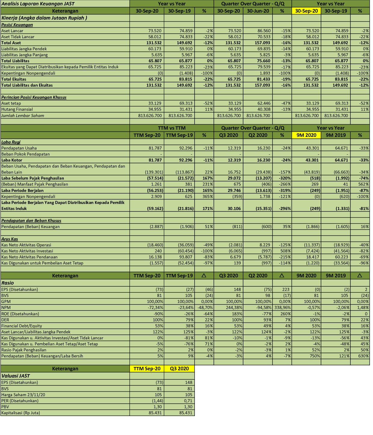 Idx Investor Jast Q3 2020 Pt Jasnita Telekomindo Tbk Analisis Laporan Keuangan