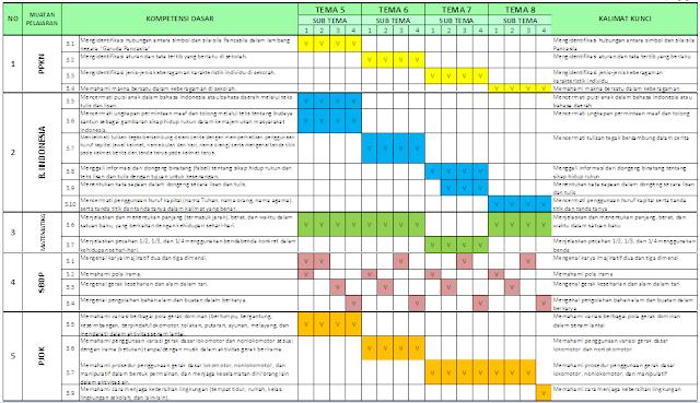 Pemetaan KD Kelas 2 SD/MI: Semester 2