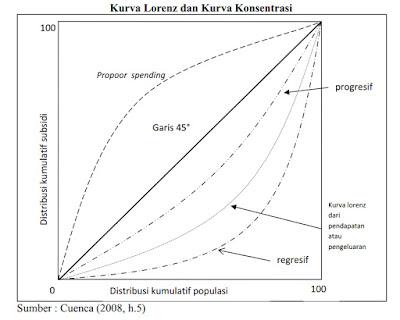 Kurva Lorenz dan Kurva Konsentrasi