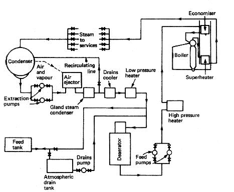 Mechanical Engineering Feed Systems