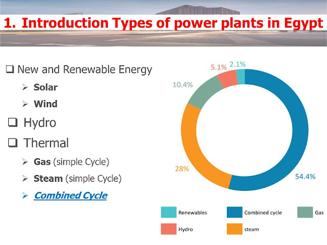 شرح محطات ذات الدورة المركبة Cycle Combined لتوليد الكهرباء compined crclye power plant presentation--20-11-2019 -Sec1-by-Ahmed Amin