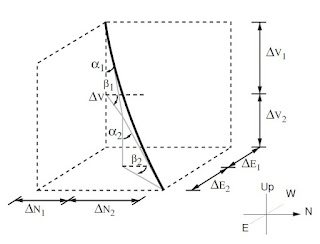 Balanced Tangential Model