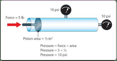 Fluid Mechanics - Aviation Physics