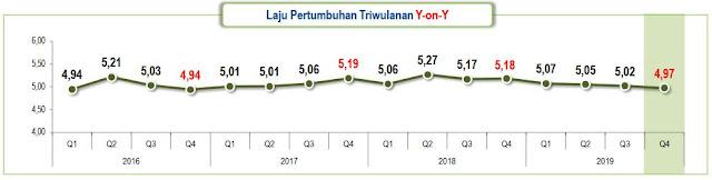 grafik-pertumbuhan-ekonomi-indonesia