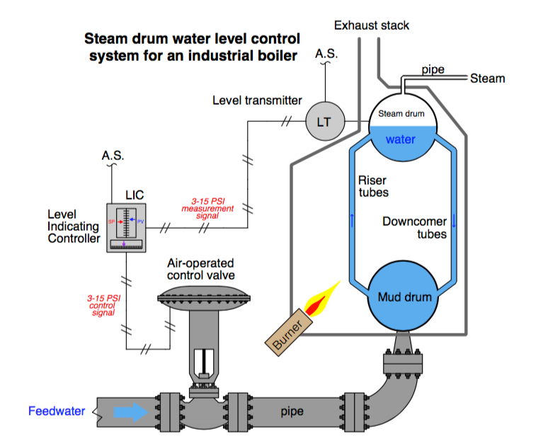 Steam Boiler Water Level Control | The Industrial Steam, Valve, and ...