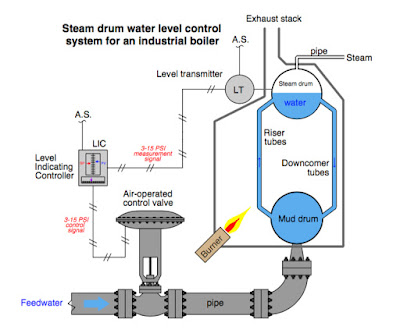Steam boiler level control diagram.