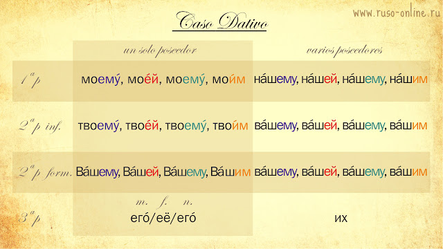 Pronombres posesivos rusos en dativo