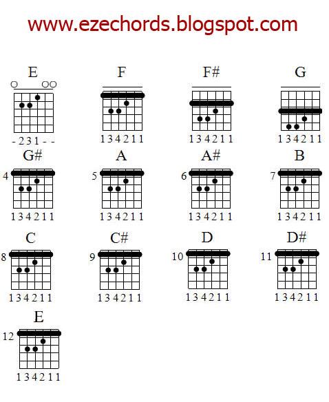 Guitar guitar chords tabs : Guitar : nepali songs guitar tabs Nepali Songs and Nepali Songs ...