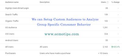 Google Analytics 4 Property Custom Audiences