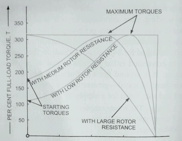 Torque - Slip and Torque - speed Curves of 3 - phase Induction Motor