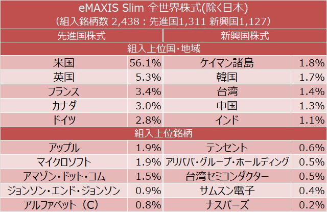 eMAXIS Slim 全世界株式(除く日本) 組入上位国・地域と組入上位銘柄