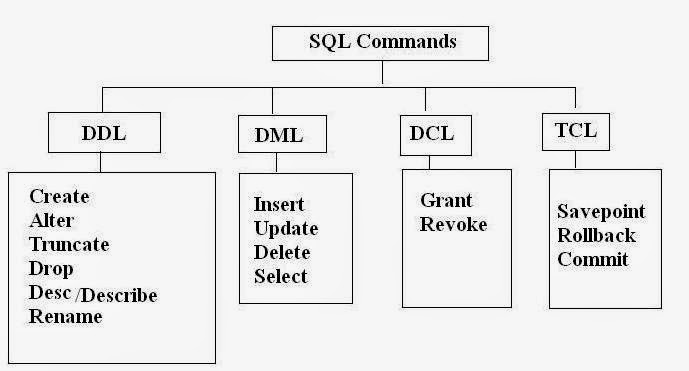 SQL Has four commands DDL, DML, DCL, TCL