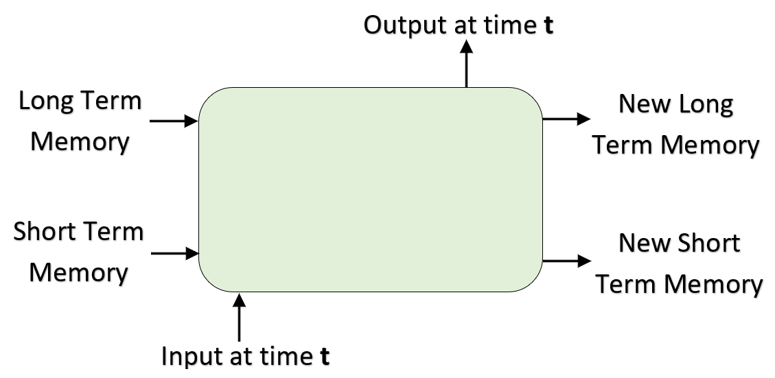 GENERAL STRUCTURE OF LSTM
