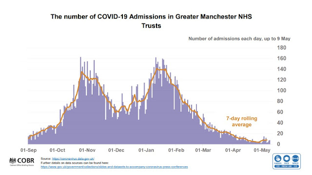 Chart showing COVID hospitalisation in Greater Manchester UK Briefing 140521