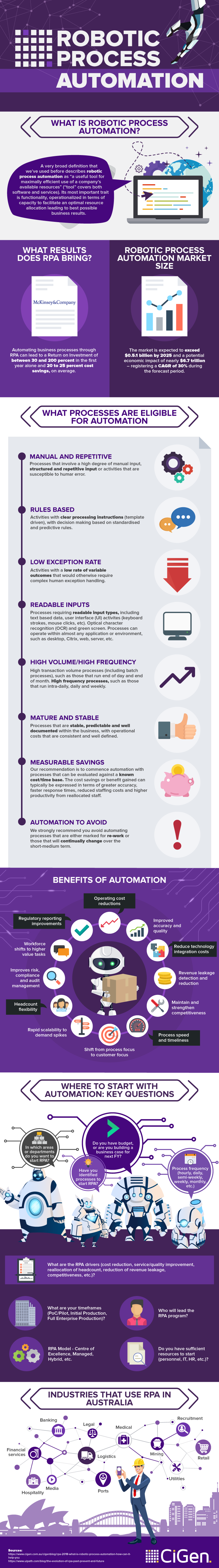 Robotic Process Automation - infographic